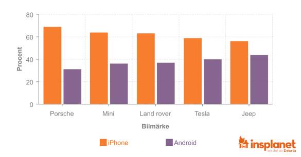 Bilmärkenas populäritet utifrån användarens mobiltelefon