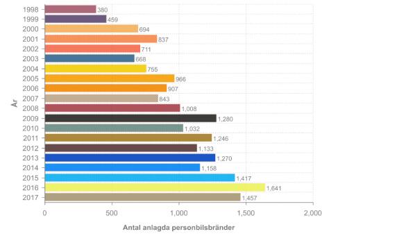 Graf som visar antalet anlagda bilbränder baserat på Sveriges län