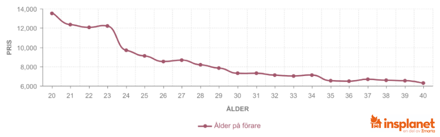 Graf över bilförsäkring över tid